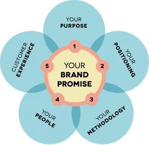 brand-promise-diagram-rgb-300x292